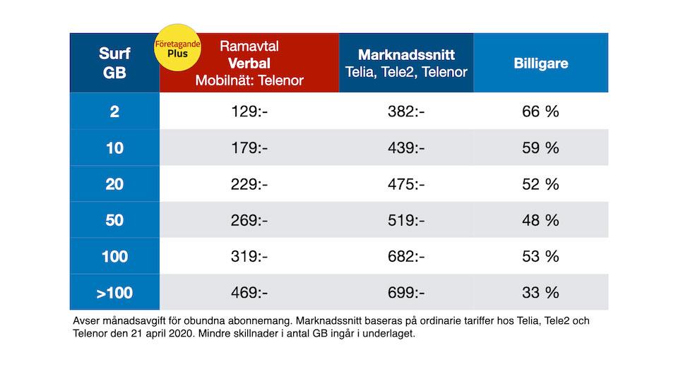 FöretagandePlus halverar mobilkostnad