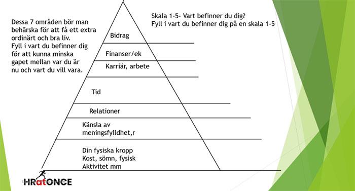 Följ de sju punkterna i pyramiden för att bra liv
